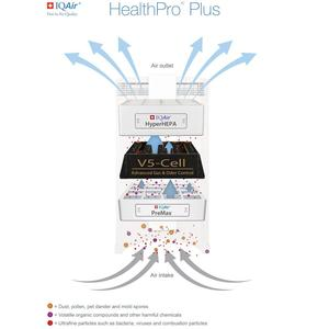 IQAir healthpro v5 filter cell