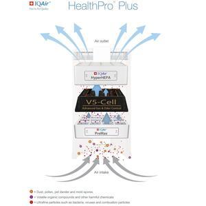 IQAir healthpro v5 filter cell