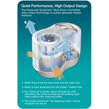 Illustration of how Honeywell QuietCare HCM-6009 humidifier works