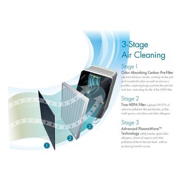 Multiple stages of air cleaning in Winix P300 True HEPA Air Cleaner with PlasmaWave