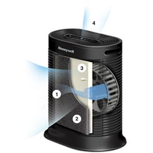 Honeywell HPA250B Smart air purifier